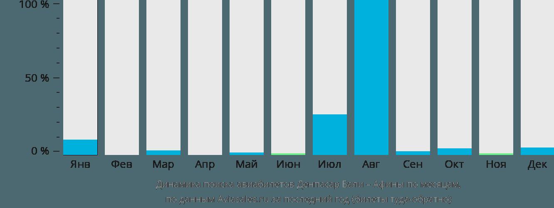 Динамика поиска авиабилетов из Денпасара (Бали) в Афины по месяцам