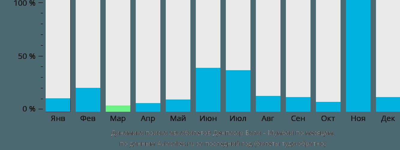 Динамика поиска авиабилетов из Денпасара Бали в Мумбаи по месяцам