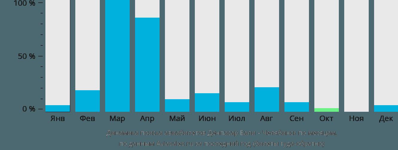 Динамика поиска авиабилетов из Денпасара (Бали) в Челябинск по месяцам