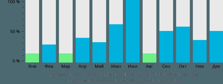 Динамика поиска авиабилетов из Денпасара Бали во Франкфурт-на-Майне по месяцам
