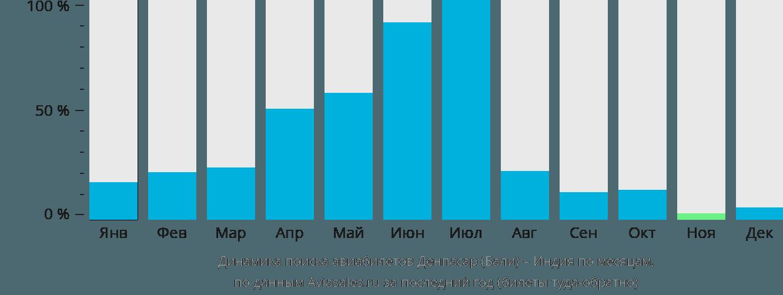 Динамика поиска авиабилетов из Денпасара Бали в Индию по месяцам