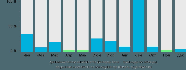 Динамика поиска авиабилетов из Денпасара Бали в Краснодар по месяцам