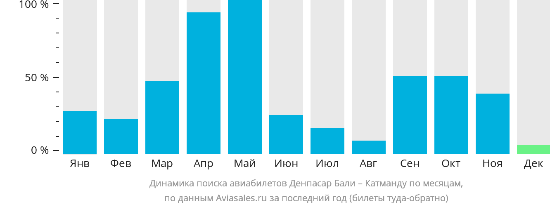 Динамика поиска авиабилетов из Денпасара Бали в Катманду по месяцам