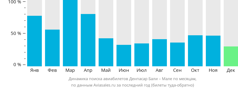 Динамика поиска авиабилетов из Денпасара Бали в Мале по месяцам