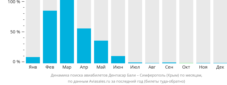 Динамика поиска авиабилетов из Денпасара Бали в Симферополь по месяцам