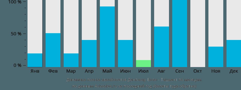 Динамика поиска авиабилетов из Денпасара Бали в Ташкент по месяцам