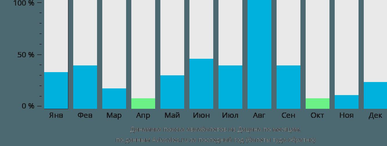 Динамика поиска авиабилетов из Дацина по месяцам