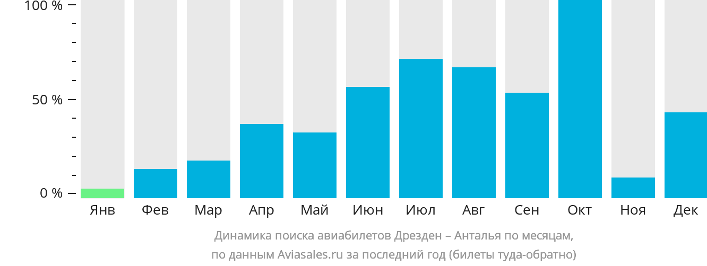 Динамика поиска авиабилетов из Дрездена в Анталью по месяцам