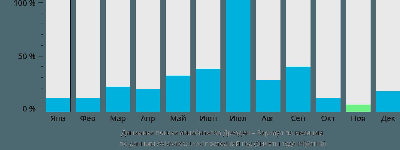 Динамика поиска авиабилетов из Дрездена в Барнаул по месяцам