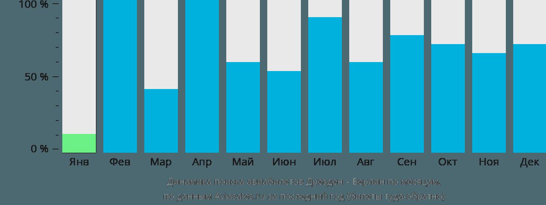 Динамика поиска авиабилетов из Дрездена в Берлин по месяцам