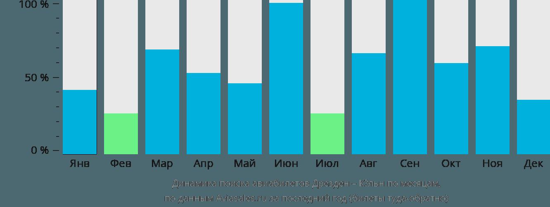 Динамика поиска авиабилетов из Дрездена в Кёльн по месяцам