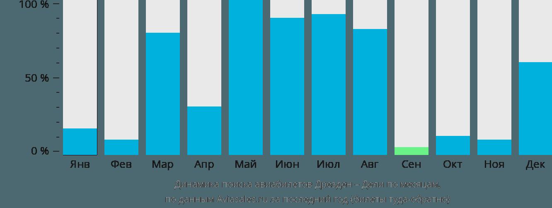 Динамика поиска авиабилетов из Дрездена в Дели по месяцам