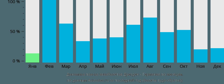 Динамика поиска авиабилетов из Дрездена в Германию по месяцам