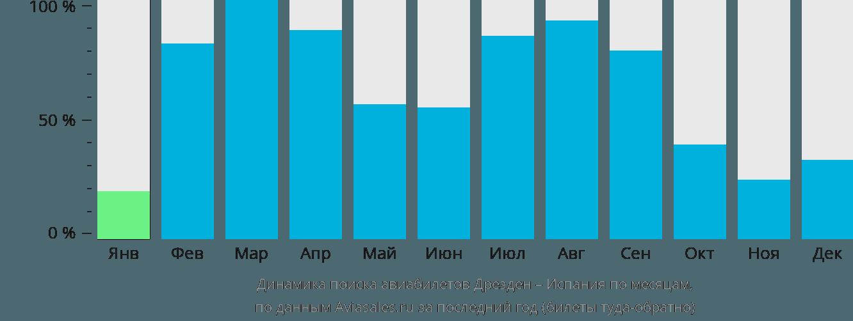 Динамика поиска авиабилетов из Дрездена в Испанию по месяцам