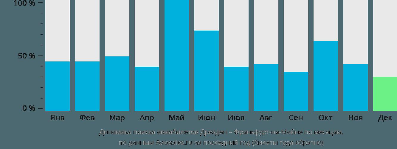 Динамика поиска авиабилетов из Дрездена во Франкфурт-на-Майне по месяцам