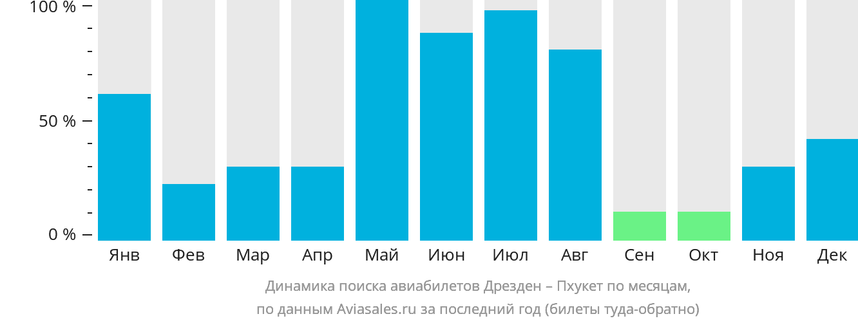 Динамика поиска авиабилетов из Дрездена на Пхукет по месяцам