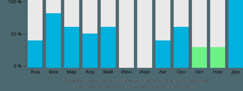Динамика поиска авиабилетов из Дрездена в Минеральные воды по месяцам
