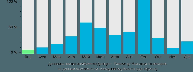 Динамика поиска авиабилетов из Дрездена в Пальма-де-Майорку по месяцам