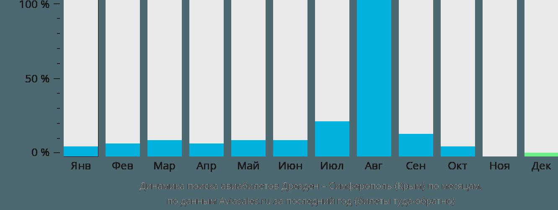 Динамика поиска авиабилетов из Дрездена в Симферополь по месяцам