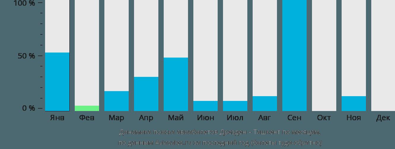 Динамика поиска авиабилетов из Дрездена в Ташкент по месяцам