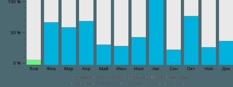 Динамика поиска авиабилетов из Дрездена в Цюрих по месяцам