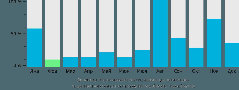 Динамика поиска авиабилетов из Дараванду по месяцам
