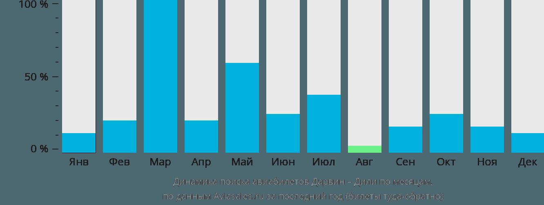 Динамика поиска авиабилетов из Дарвина в Дили по месяцам