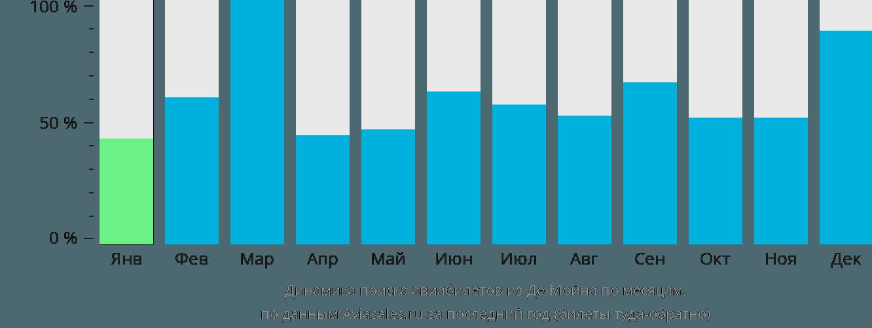 Динамика поиска авиабилетов из Де-Мойна по месяцам