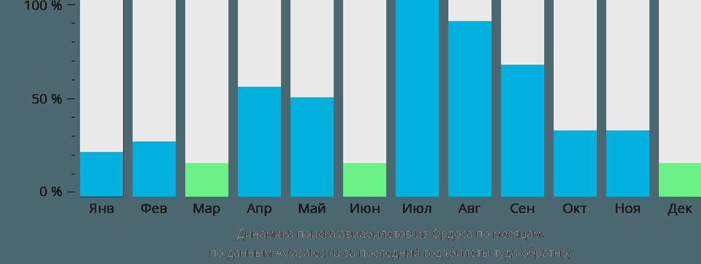 Динамика поиска авиабилетов из Ордоса по месяцам