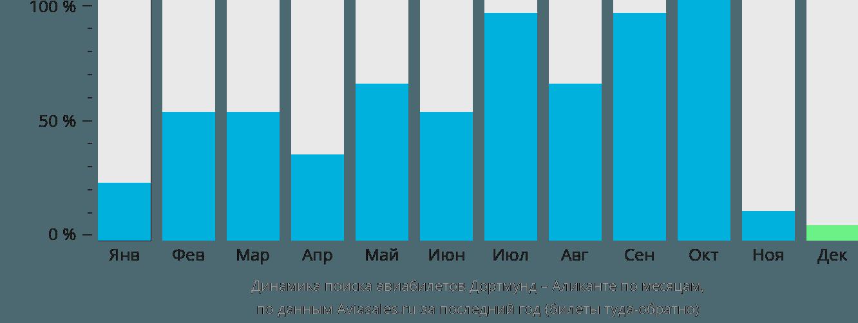 Динамика поиска авиабилетов из Дортмунда в Аликанте по месяцам