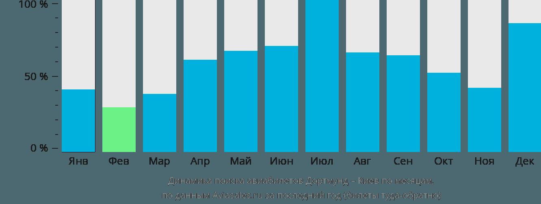 Динамика поиска авиабилетов из Дортмунда в Киев по месяцам