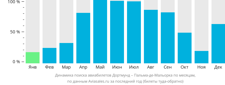 Динамика поиска авиабилетов из Дортмунда в Пальма-де-Майорку по месяцам