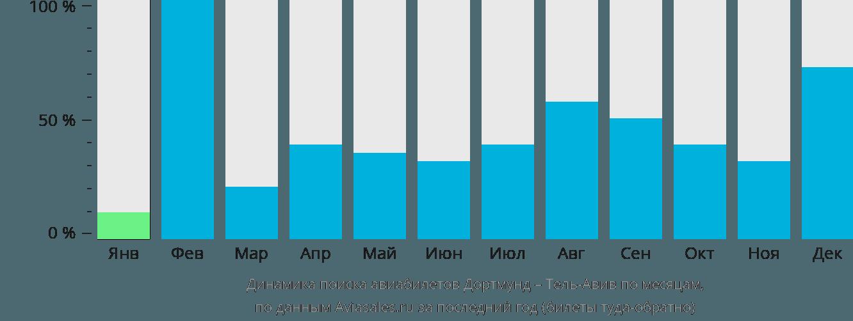 Динамика поиска авиабилетов из Дортмунда в Тель-Авив по месяцам