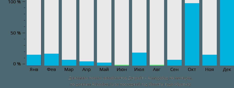 Динамика поиска авиабилетов из Детройта в Ахмадабад по месяцам