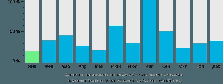 Динамика поиска авиабилетов из Детройта в Амстердам по месяцам