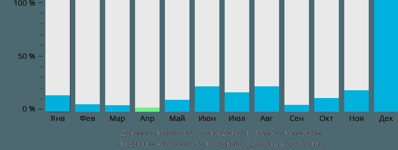 Динамика поиска авиабилетов из Детройта в Мумбаи по месяцам