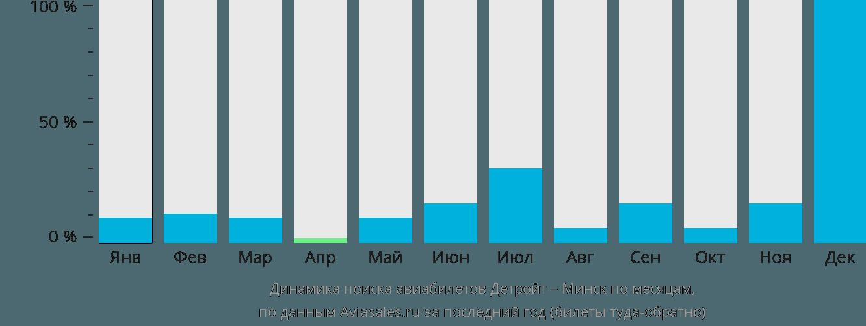 Динамика поиска авиабилетов из Детройта в Минск по месяцам