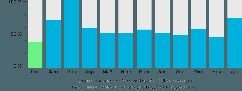 Динамика поиска авиабилетов из Детройта в США по месяцам