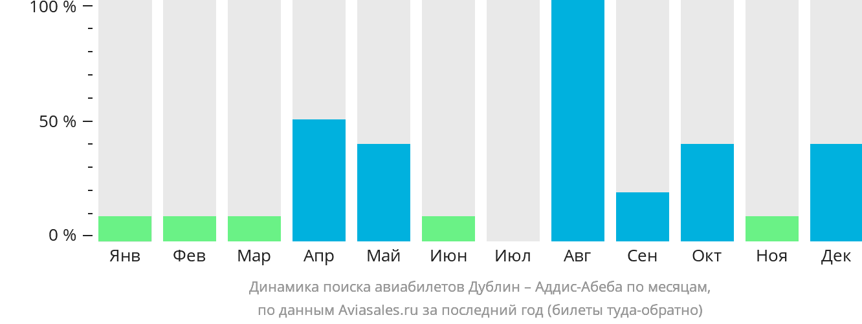 Динамика поиска авиабилетов из Дублина в Аддис-Абебу по месяцам