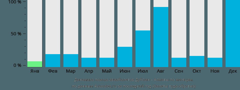 Динамика поиска авиабилетов из Дублина в Алматы по месяцам