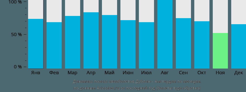 Динамика поиска авиабилетов из Дублина в Амстердам по месяцам