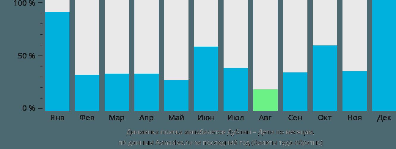 Динамика поиска авиабилетов из Дублина в Дели по месяцам