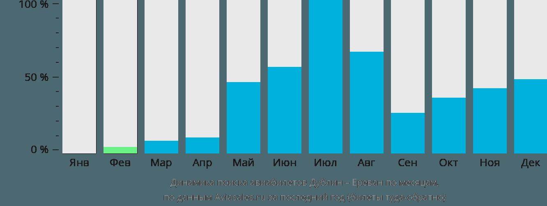 Динамика поиска авиабилетов из Дублина в Ереван по месяцам