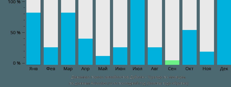 Динамика поиска авиабилетов из Дублина в Хургаду по месяцам