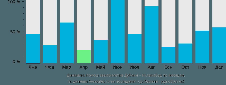 Динамика поиска авиабилетов из Дублина в Исламабад по месяцам