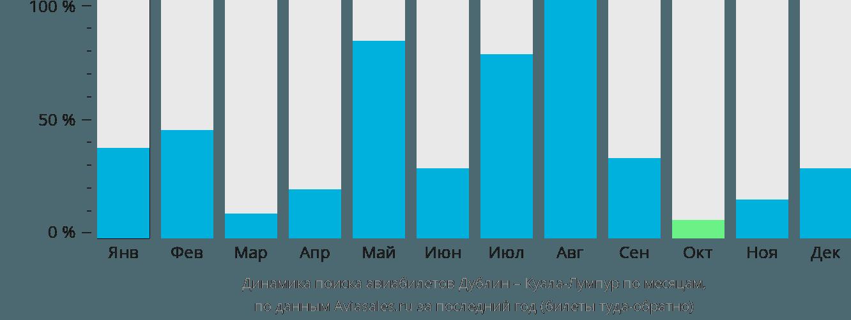 Динамика поиска авиабилетов из Дублина в Куала-Лумпур по месяцам