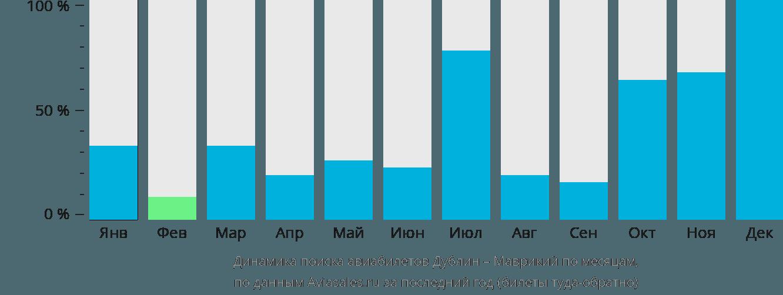 Динамика поиска авиабилетов из Дублина в Маврикий по месяцам