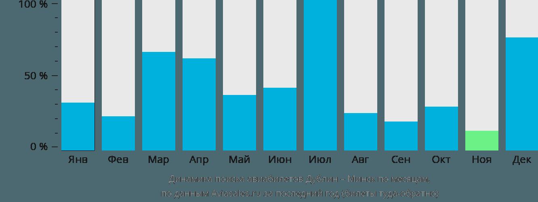Динамика поиска авиабилетов из Дублина в Минск по месяцам