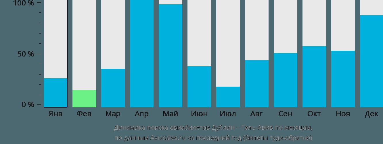 Динамика поиска авиабилетов из Дублина в Тель-Авив по месяцам