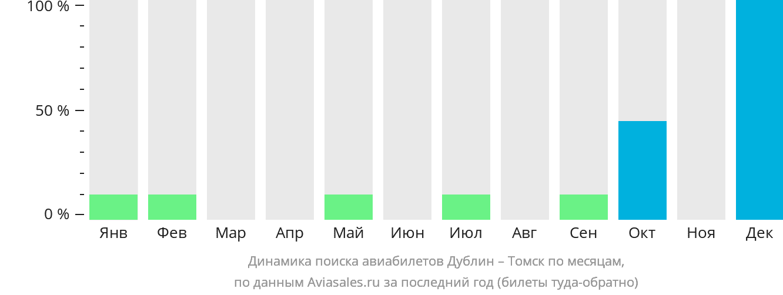 Динамика поиска авиабилетов из Дублина в Томск по месяцам